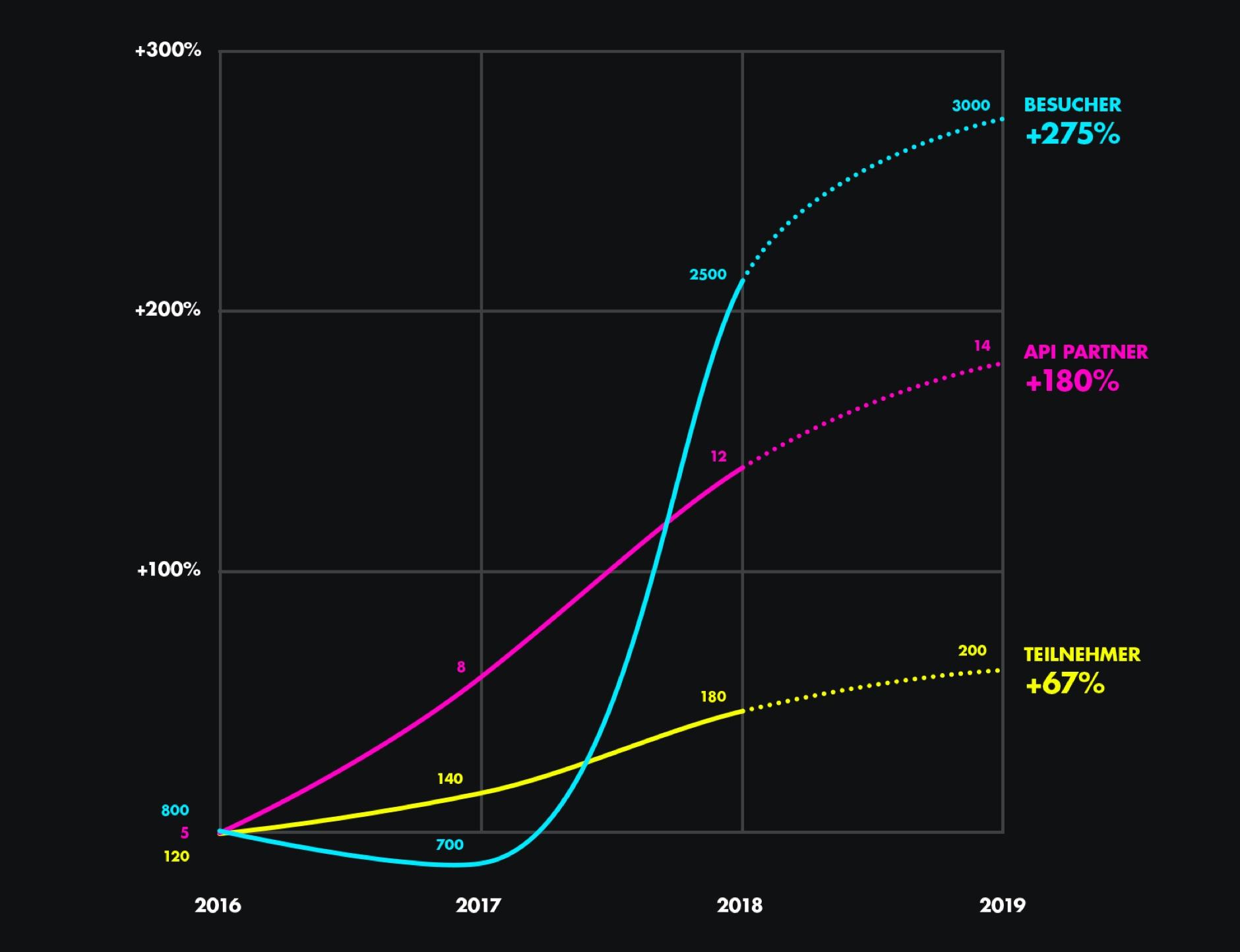 Graph mit Entwicklungen im Vergleich zum Jahr 2016 mit Prognose für 2019. Besucher +275%. API Partner +180%. Teilnehmer +67%